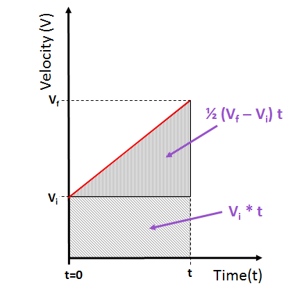 https://www.vcalc.com/attachments/05d0683c-9aee-11e5-9770-bc764e2038f2/distance at constant acceleration.png