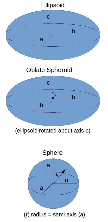 /attachments/3aff86b6-a7fc-11e4-a9fb-bc764e2038f2/Ellipsoid_OblateSpheroid_Sphere.png