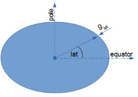 /attachments/3aff86b6-a7fc-11e4-a9fb-bc764e2038f2/gravity_lat.png
