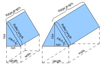 https://www.vcalc.com/attachments/4640b58e-c082-11e5-9770-bc764e2038f2/RoofCOVERAGE-illustration.png