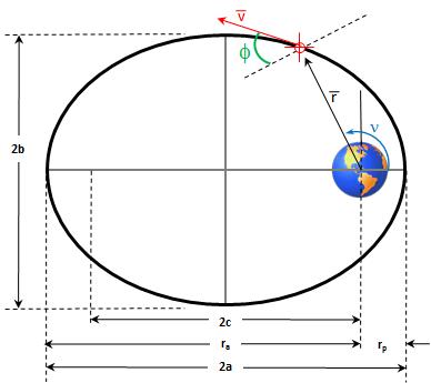 https://www.vcalc.com/attachments/4ac9bab1-e2fe-11e3-b7aa-bc764e2038f2/ForceofGravityonSatellite-illustration.png