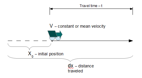 https://www.vcalc.com/attachments/63cf8d3c-0d14-11e4-b7aa-bc764e2038f2/Distanceconstantvelocity-illustration.png