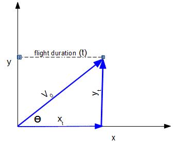 https://www.vcalc.com/attachments/94d3c673-0d23-11e4-b7aa-bc764e2038f2/ProjectileDisplacementx-illustration.png