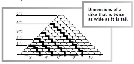 https://www.vcalc.com/attachments/c5828de6-145e-11e5-a3bb-bc764e2038f2/dike-CrossSection.png
