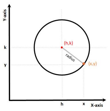 https://www.vcalc.com/attachments/df5e4750-e04e-11e3-b7aa-bc764e2038f2/CircleCopy-illustration.png