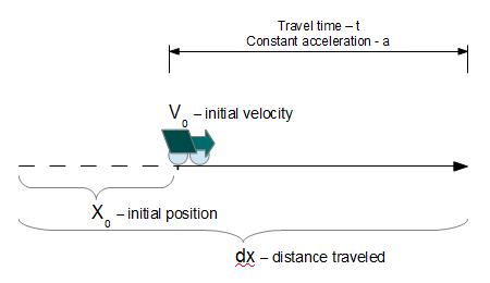 https://www.vcalc.com/attachments/e6ccc22d-da27-11e2-8e97-bc764e04d25f/Distanceconstantacceleration-illustration.png
