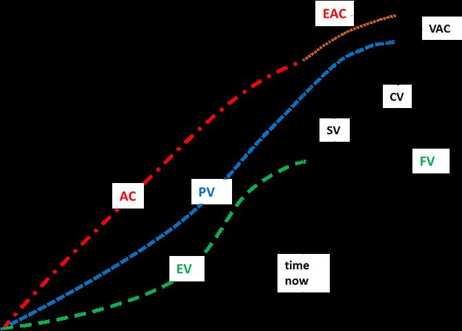 EVM Calculator