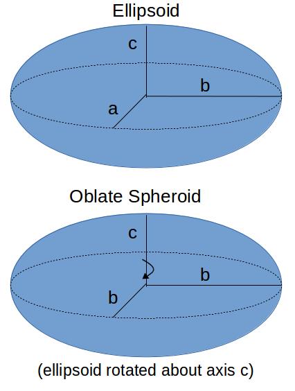 /attachments/f5b99f67-7dd1-11e4-a9fb-bc764e2038f2/Ellipsoid_OblateSpheroid.png